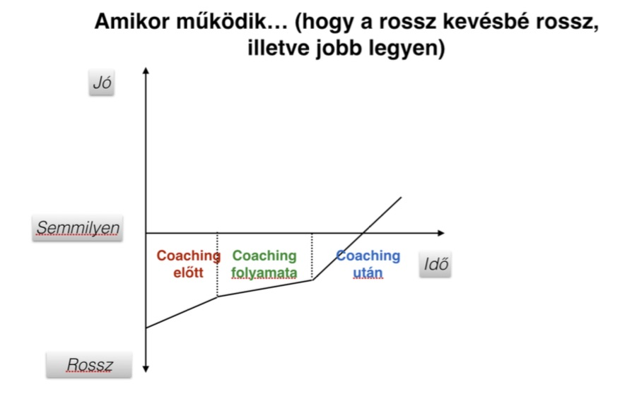 coaching_sematikus_folyamat_amikor_mukodik_rosszbol_jobb_jpeg.jpg