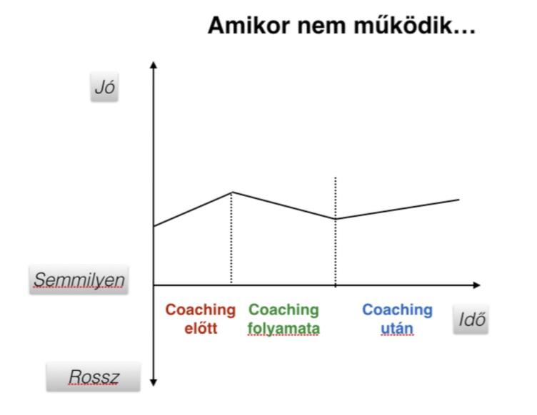coaching_sematikus_folyamat_amikor_nem_mukodik_jpeg.jpg
