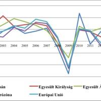 Az eurózóna (gazdasági) válságnak vége