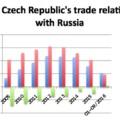 A cseh-orosz kereskedelmi szankciók valódi, mérhető hatásairól