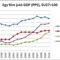 Felzárkózás és lemaradás: az EU-átlagtól a Visegrádi országok átlagáig