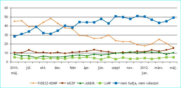 20120530 közvélemény.png