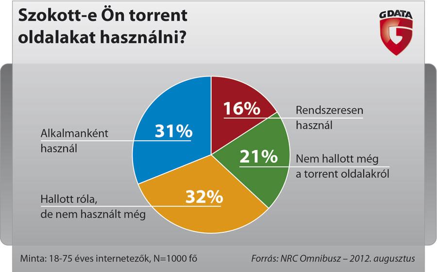 G_data_chart_Torrent1.jpg