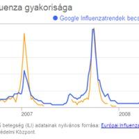 Magyarországi influenzafigyelés a Google-tól