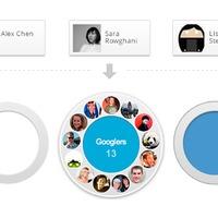 Google+ projekt: néhány gondolat látatlanban