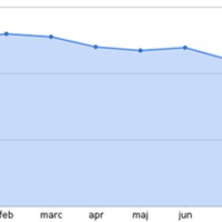 Meddig növekedhet az iWiW a Facebook árnyékában?