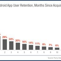 A letöltött mobilalkalmazások töredékét használjuk tartósan