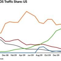 A jelek szerint az Android fogja dominálni a mobil (hirdetési) piacot