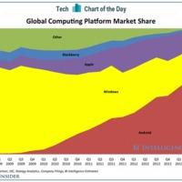 A Nokiának kell(ene) felráznia a Microsoftot