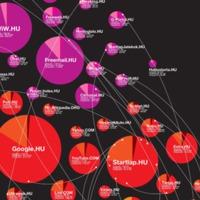 Kik uralják a magyar webet?