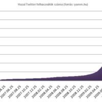 A magyar Twitter közösség (márciusi statisztikák)