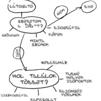 Információs Architektúra — egy website tervezése