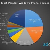Már a hatodik a listán a Lumia 920 az eladott Windows Phone eszközök között