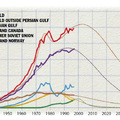 12 állítás az olajcsúcsról