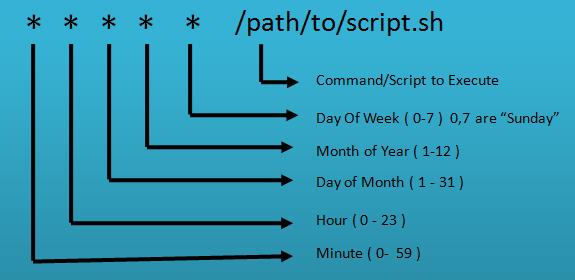 crontab-syntax.jpg
