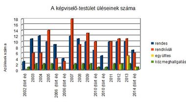 Hátraarc - az önkormányzati választások negyedszázada Zircen. 11/2. rész - A képviselő-testület statisztikái