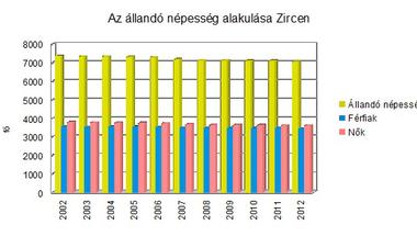 Hátraarc - az önkormányzati választások negyedszázada Zircen. 11/3. rész - Települési statisztikák