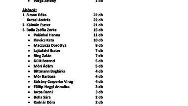 HóOlvasó pályázat eredményei 2016
