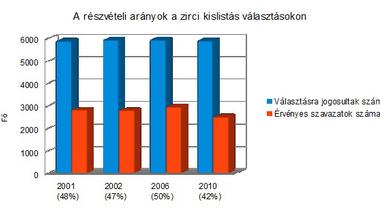 Hátraarc - az önkormányzati választások negyedszázada Zircen. 11/1. rész - Választási statisztikák