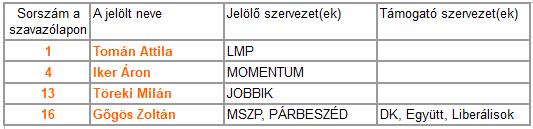 egyeni_ellenzeki_jeloltek_tablazata_18-04-05_egyszeru.png