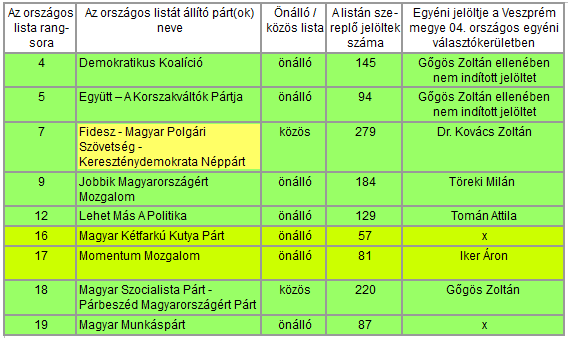 orszagos_lista_tablazata_18-03-18_egyszeru.png