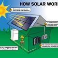 Hogyan lehet napelem a tetőmön INGYEN?