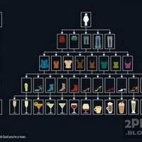 Férfi és női italválasztás