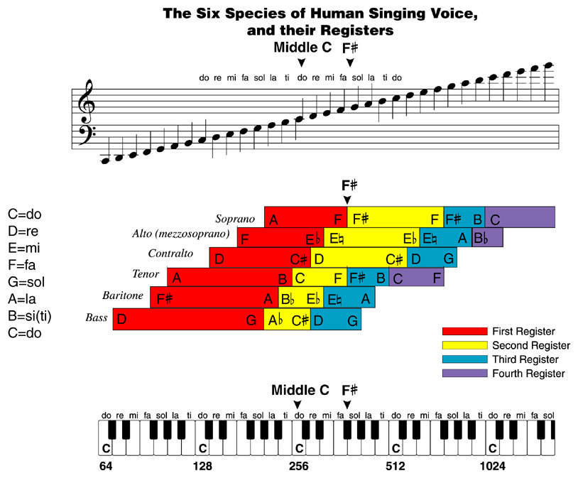 Püthagoraszi hangsor