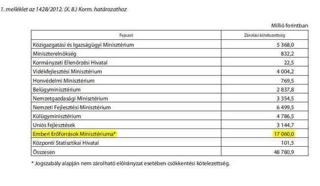 A 1428/2012. kormányrendelet 1. mellékletének EMMI-re vonatkozó oldala