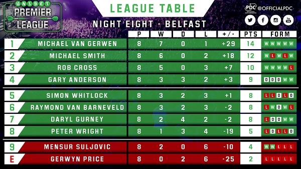 premier-league-table-belfast-web.jpg