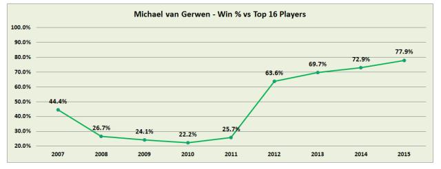 van-gerwen-win-vs-top-16-2005_2015.png