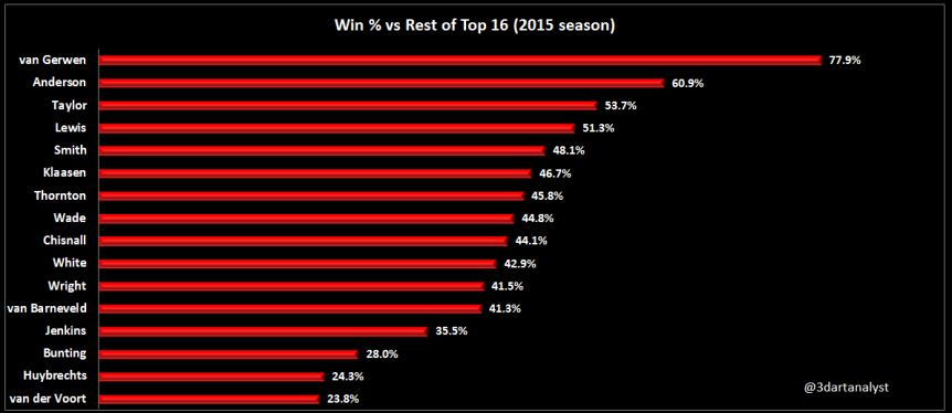 win-vs-rest-of-top-16.png