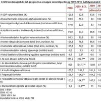 Mire számíthat az építőipar 2010-ben? +6% GKI előrejelzés