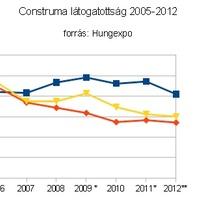 A Construma vajon mi? A 2012. évi kiállítás/vásár/konferencia értékelése sokszemközt 2. rész