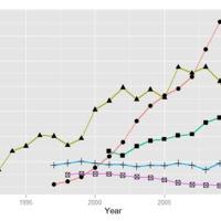 Adatelemző szoftverek népszerűsége