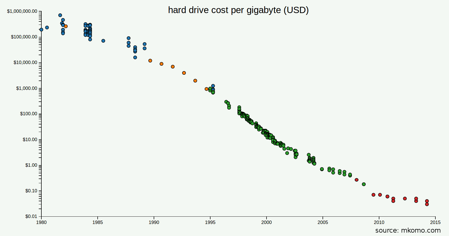 cost-per-gigabyte-large.png