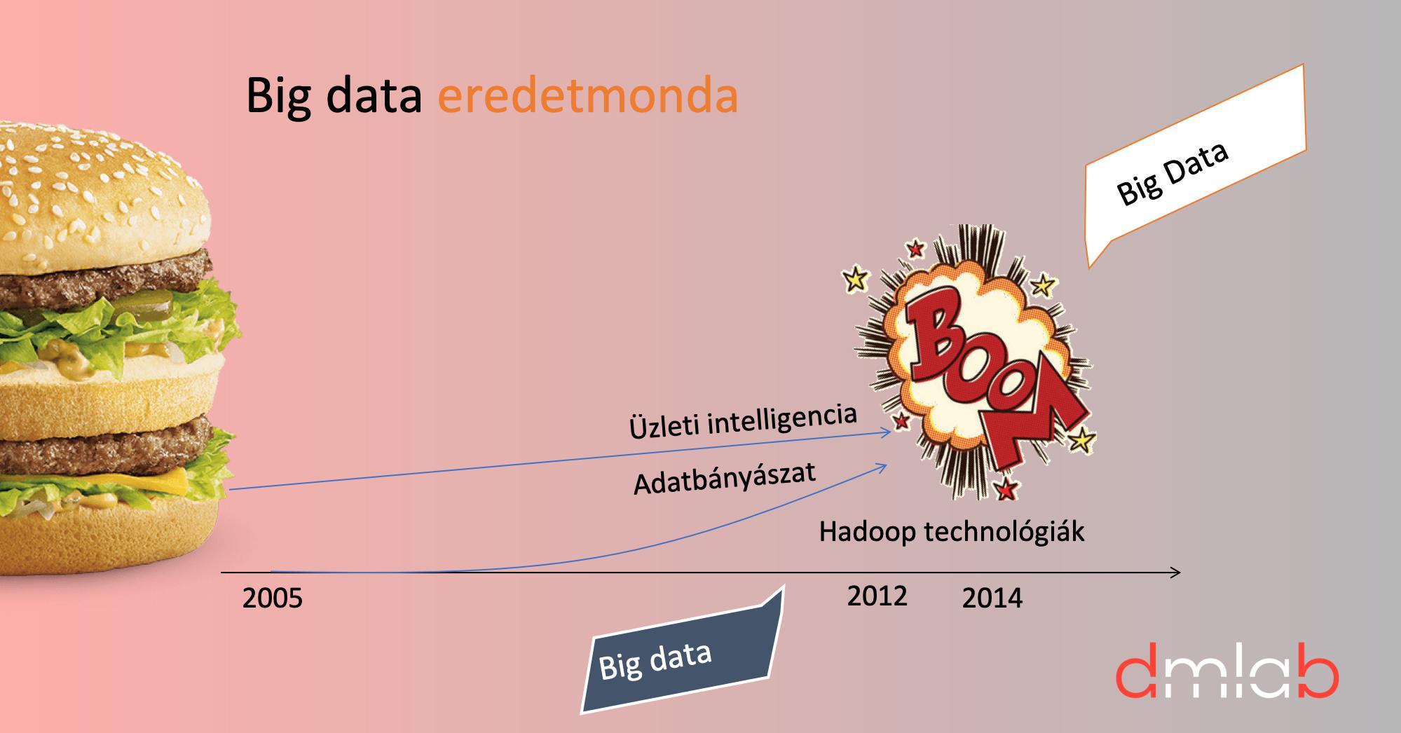 3_big_data_eredetmonda_ma_solat.jpg