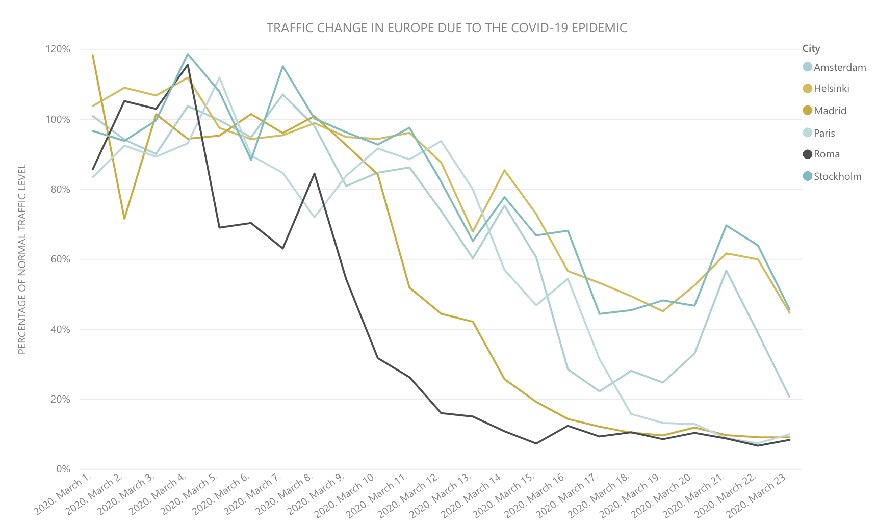 traffic_change_in_europe_due_to_the_covid-19_epidemic.png