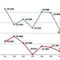 Daganatos betegségek túlélési aránya