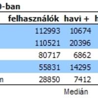 Még gyorsabb jelentés a magyar szocappokról - iWiW alkalmazások 2009. november (I. rész)