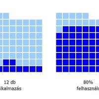 Gyorsjelentés a magyar szocappokról - iWiW alkalmazások 2009. október