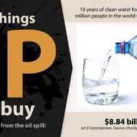 Mit vehetett volna a BP az olajkataszrtófa árán?