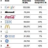 Melyik a világ 10 legértékesebb márkája?