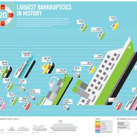 A történelem 20 legnagyobb vállalati csődje