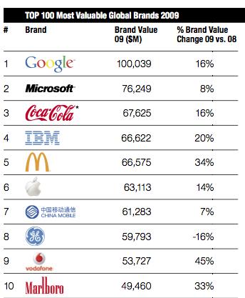 f7314867c2 Melyik a világ 10 legértékesebb márkája? - addict