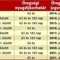 NYUGDÍJ SZABÁLYOK 2014 - 2015