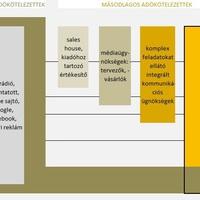 Jancsa-Pék Judit: Reklámadó: a teljes értékesítési lánc köteles nyilatkozni