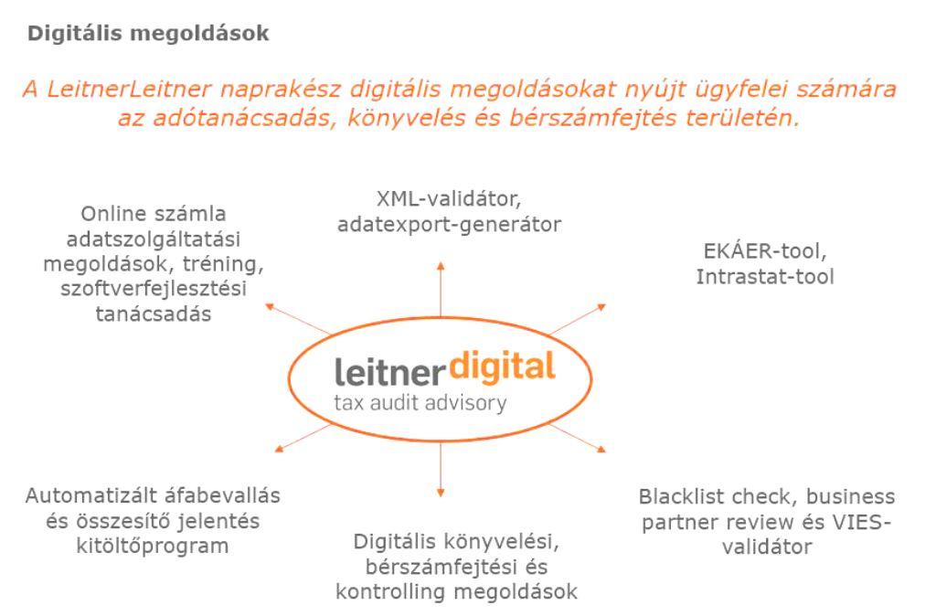digitalisszolgaltatasok.JPG