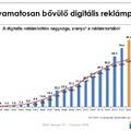 Idén is kétszámjegyű növekedés várható a digitális reklámpiacon