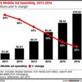 A mobilhirdetések jövője